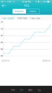 RDL Progression Chart